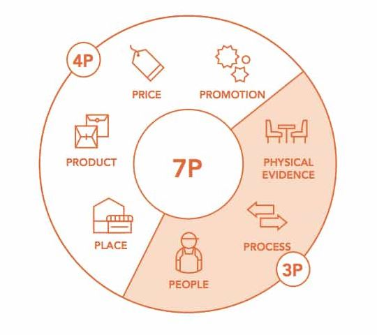 Marketing 7Ps
